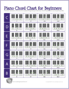 graphic relating to Piano Notes Chart Printable known as Cost-free Piano Chord Chart for Rookies - Thrifty Homeschoolers