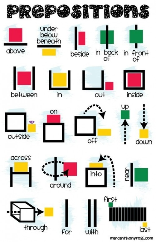 I remember learning just the list of prepositions, but I think this fun printable is a much better and easier way to help kids remember all those pesky little prepositions! :: www.thriftyhomeschoolers.com