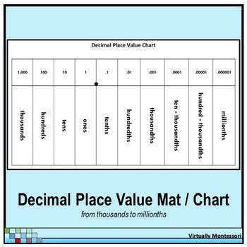 FREE Decimal Place Value Chart